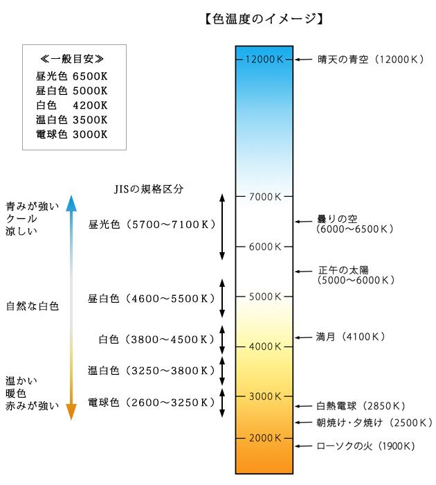 LEDの色温度[ケルビン(K)]とは